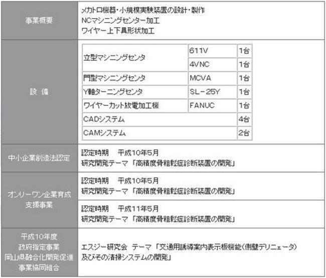 有限会社倉敷システムデザイン_表