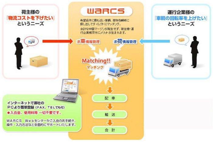 warcs-subtop2